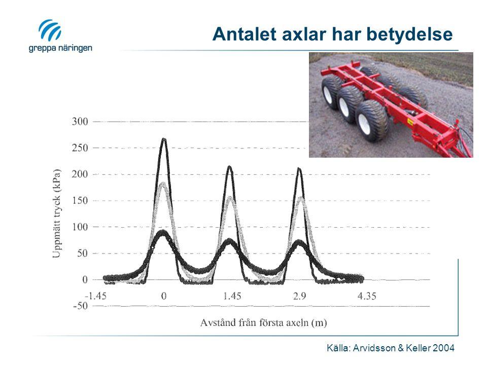 Antalet axlar har betydelse Källa: Arvidsson & Keller 2004