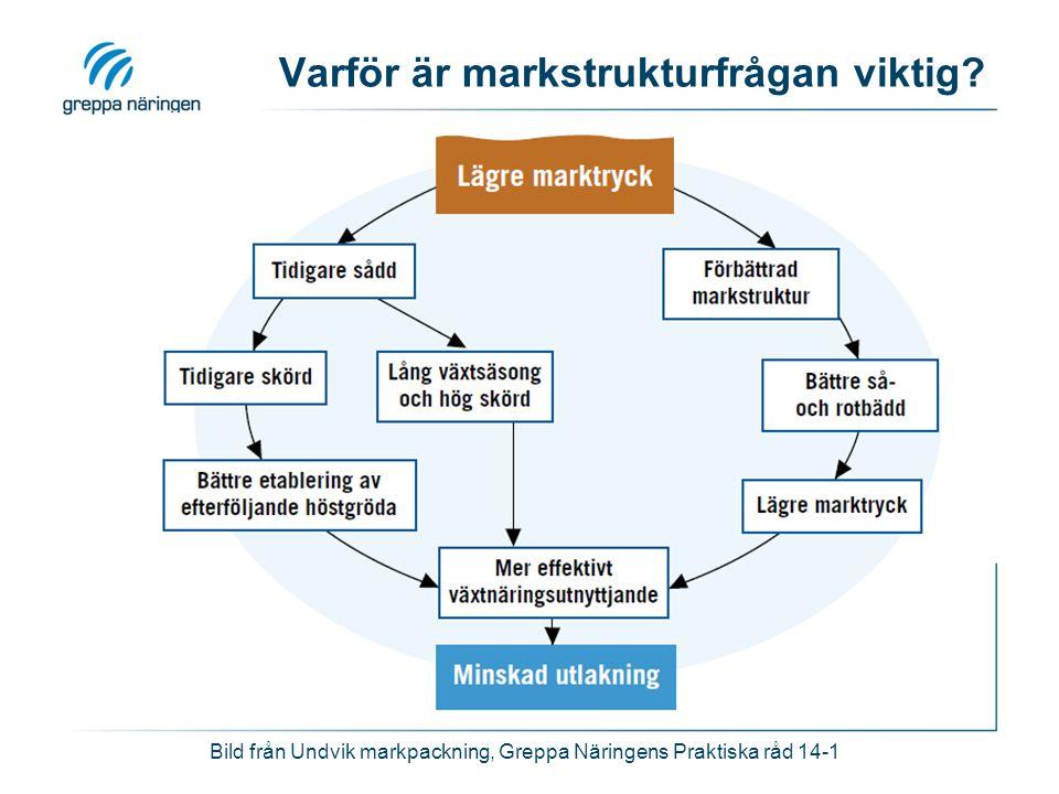 Varför är markstrukturfrågan viktig? Bild från Undvik markpackning, Greppa Näringens Praktiska råd 14-1