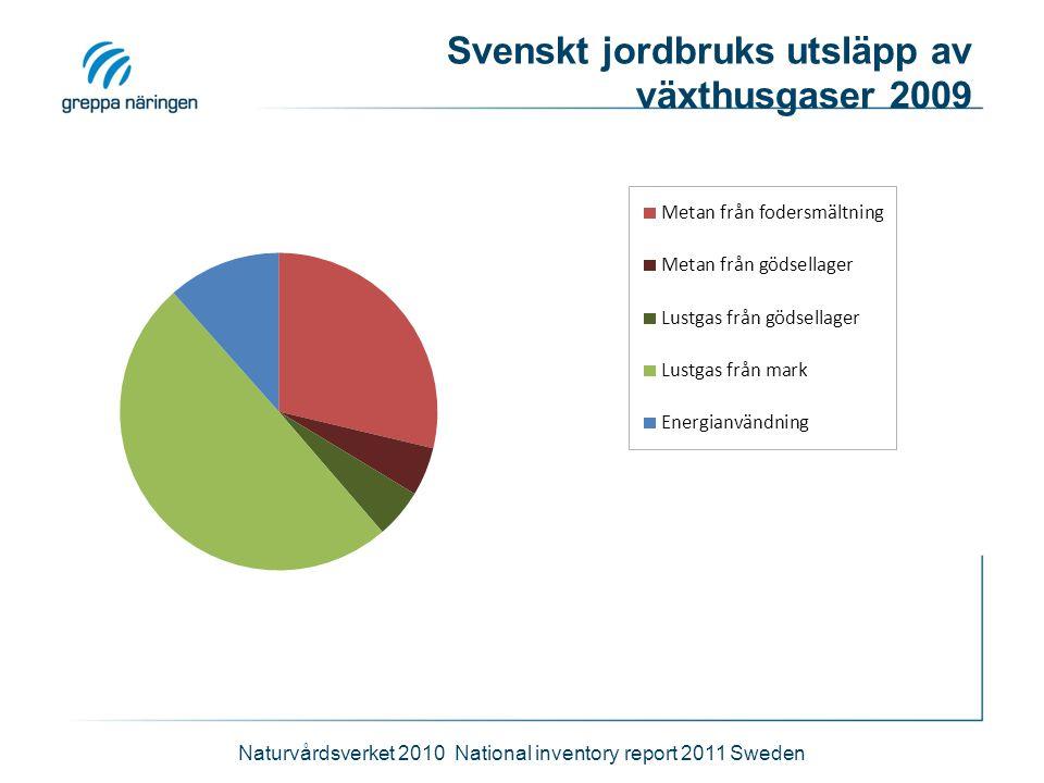 Svenskt jordbruks utsläpp av växthusgaser 2009 Naturvårdsverket 2010 National inventory report 2011 Sweden