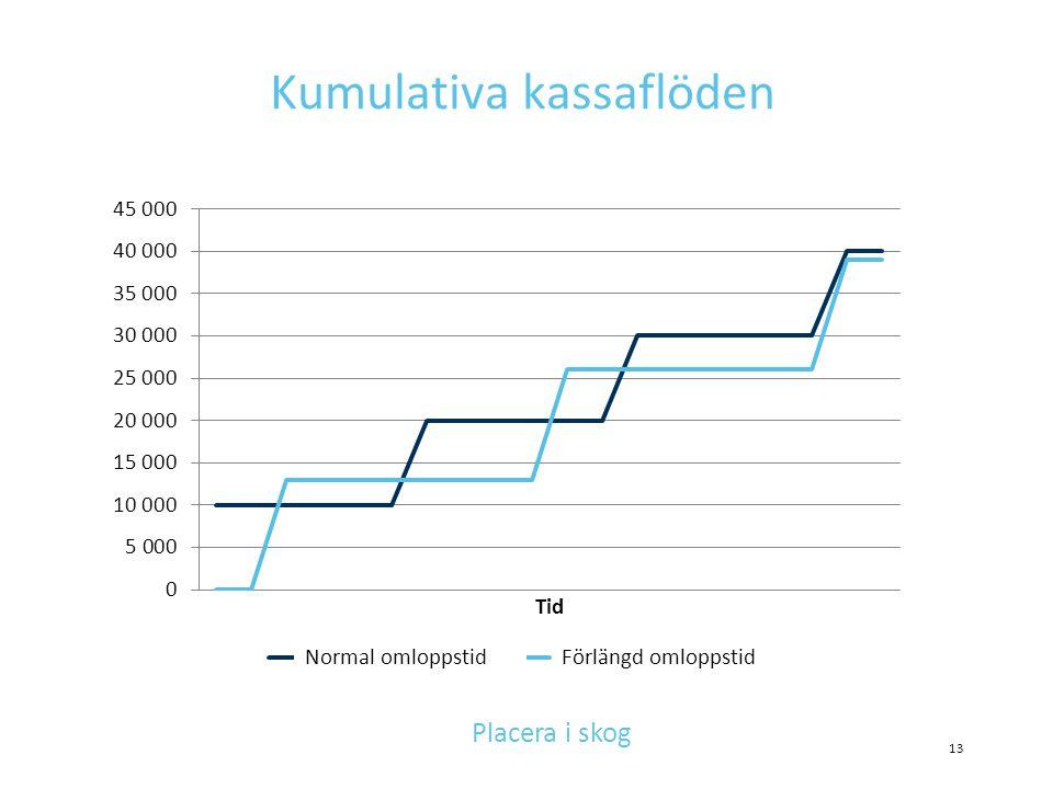 Kumulativa kassaflöden 13 Placera i skog Normal omloppstidFörlängd omloppstid