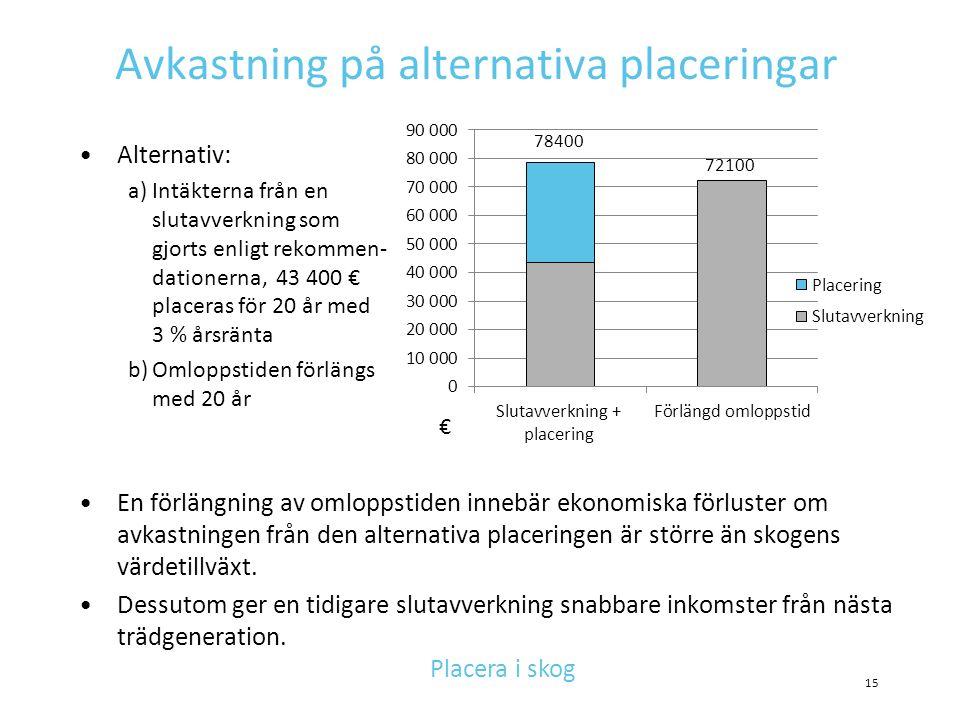Avkastning på alternativa placeringar •En förlängning av omloppstiden innebär ekonomiska förluster om avkastningen från den alternativa placeringen är