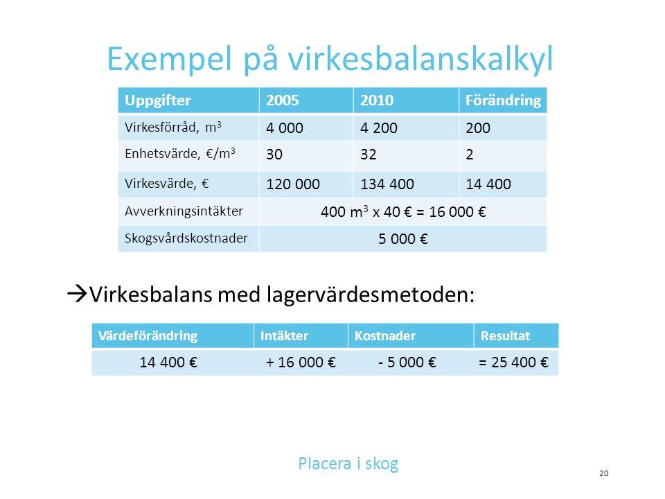 Exempel på virkesbalanskalkyl  Virkesbalans med lagervärdesmetoden: Uppgifter20052010Förändring Virkesförråd, m 3 4 0004 200200 Enhetsvärde, €/m 3 30