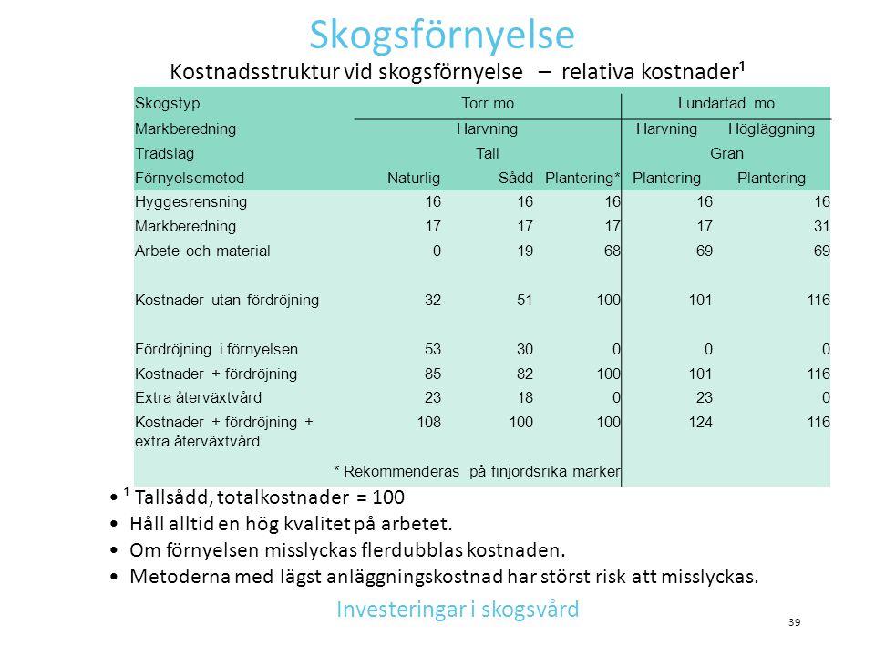 Skogsförnyelse • ¹ Tallsådd, totalkostnader = 100 • Håll alltid en hög kvalitet på arbetet. • Om förnyelsen misslyckas flerdubblas kostnaden. • Metode