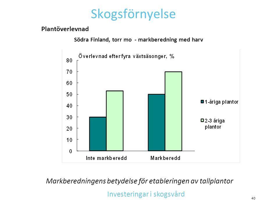 Skogsförnyelse Södra Finland, torr mo - markberedning med harv Markberedningens betydelse för etableringen av tallplantor Investeringar i skogsvård Pl