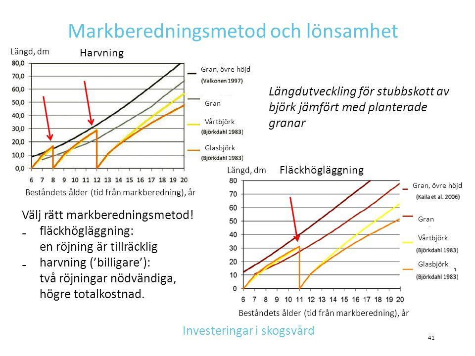 Markberedningsmetod och lönsamhet Längdutveckling för stubbskott av björk jämfört med planterade granar Investeringar i skogsvård Gran Gran, övre höjd
