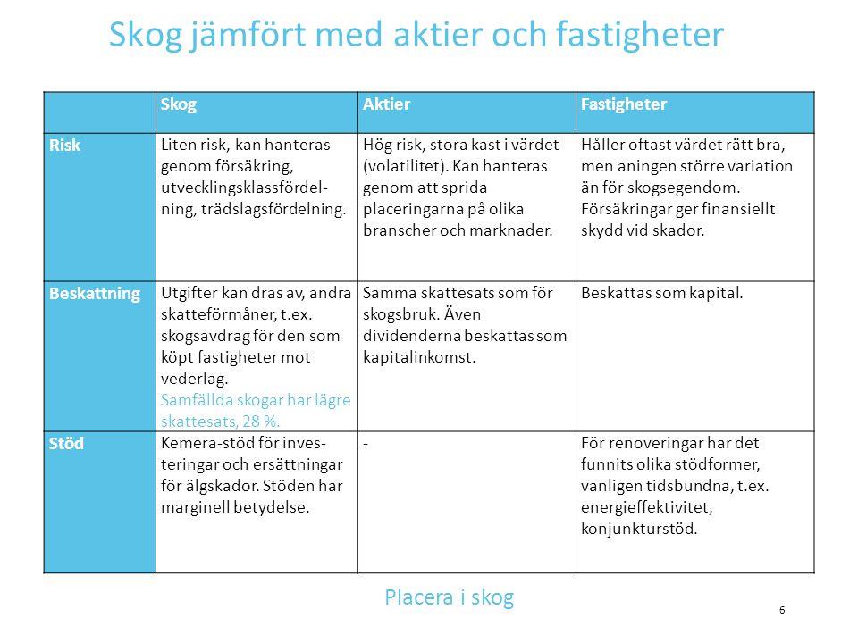 Förnyelsetidpunkt Södra Finland, frisk mo, tall Avverkningsintäkter När räntan växer blir den optimala omloppstiden kortare Förnyelsetidpunkt 1% 2% 3% 4% 5% d 1.3 Ålder, år 67 Diameter vid slutavverkning, i medeltal
