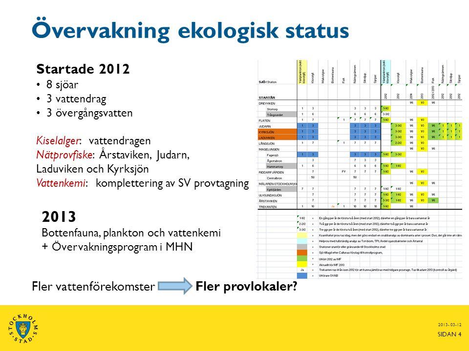 Övervakning ekologisk status 2013- 03-12 SIDAN 4 Startade 2012 • 8 sjöar • 3 vattendrag • 3 övergångsvatten Kiselalger: vattendragen Nätprovfiske: Års