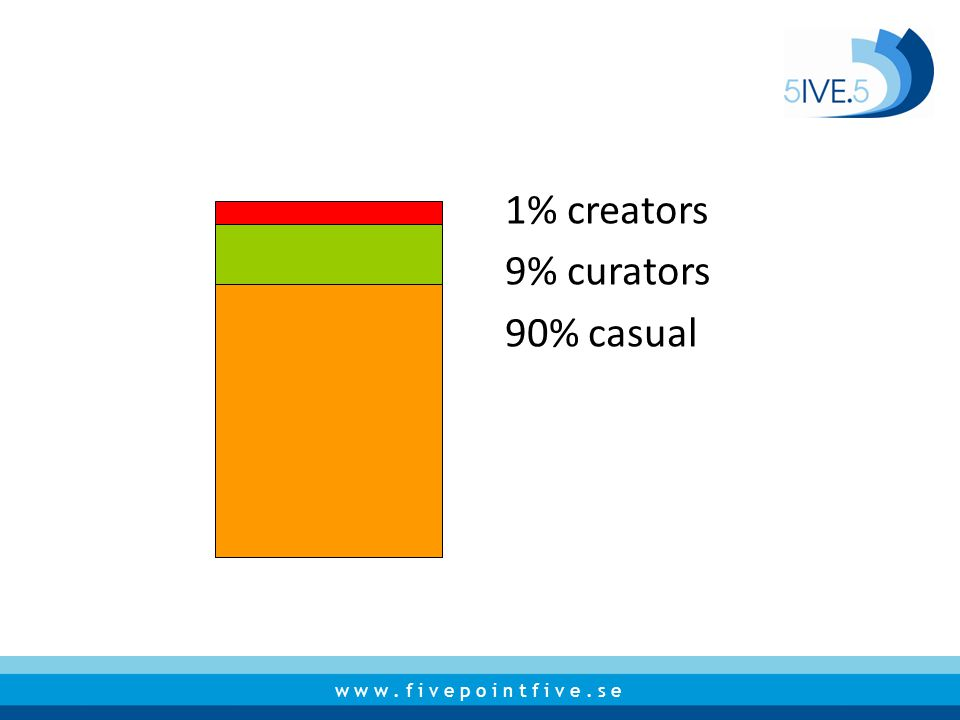 w w w. f i v e p o i n t f i v e. s e 1% creators 9% curators 90% casual