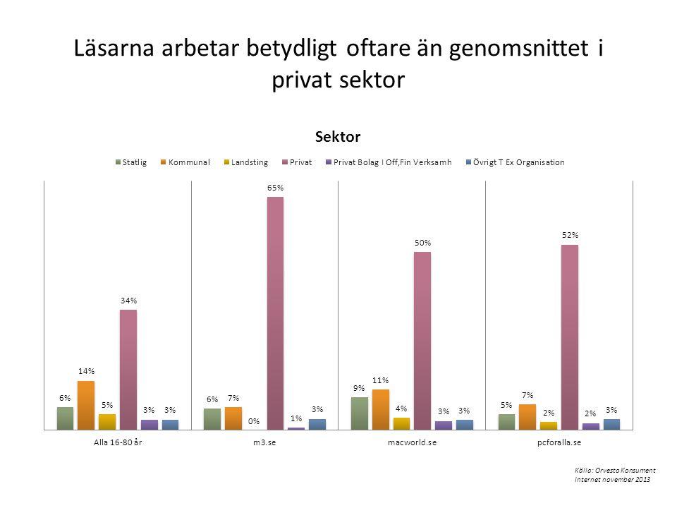 Läsarna arbetar betydligt oftare än genomsnittet i privat sektor Källa: Orvesto Konsument Internet november 2013