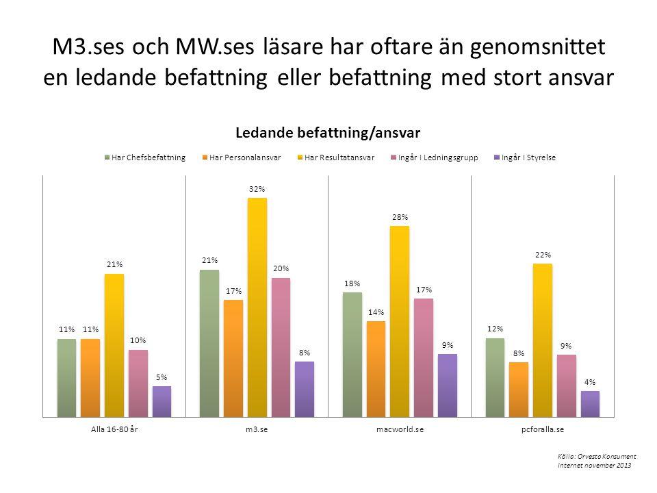 M3.ses och MW.ses läsare har oftare än genomsnittet en ledande befattning eller befattning med stort ansvar Källa: Orvesto Konsument Internet november