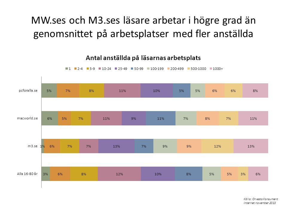 MW.ses och M3.ses läsare arbetar i högre grad än genomsnittet på arbetsplatser med fler anställda Källa: Orvesto Konsument Internet november 2013