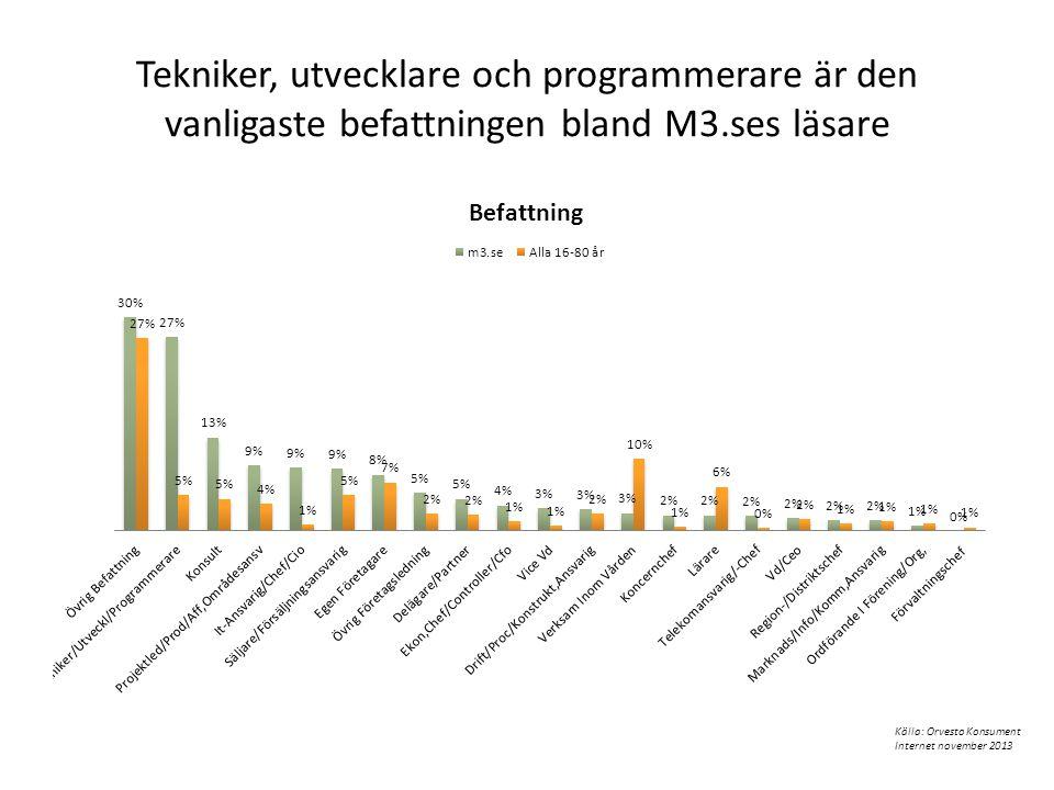 Tekniker, utvecklare och programmerare är den vanligaste befattningen bland M3.ses läsare Källa: Orvesto Konsument Internet november 2013