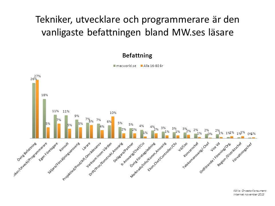 Tekniker, utvecklare och programmerare är den vanligaste befattningen bland MW.ses läsare Källa: Orvesto Konsument Internet november 2013