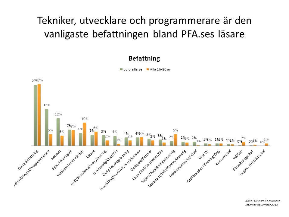 Tekniker, utvecklare och programmerare är den vanligaste befattningen bland PFA.ses läsare Källa: Orvesto Konsument Internet november 2013