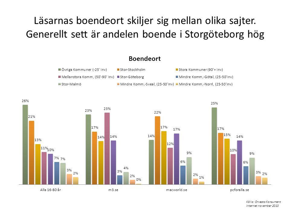 Läsarnas boendeort skiljer sig mellan olika sajter. Generellt sett är andelen boende i Storgöteborg hög Källa: Orvesto Konsument Internet november 201