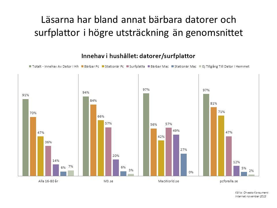 Läsarna har bland annat bärbara datorer och surfplattor i högre utsträckning än genomsnittet Källa: Orvesto Konsument Internet november 2013