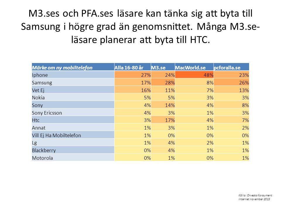 M3.ses och PFA.ses läsare kan tänka sig att byta till Samsung i högre grad än genomsnittet. Många M3.se- läsare planerar att byta till HTC. Märke om n