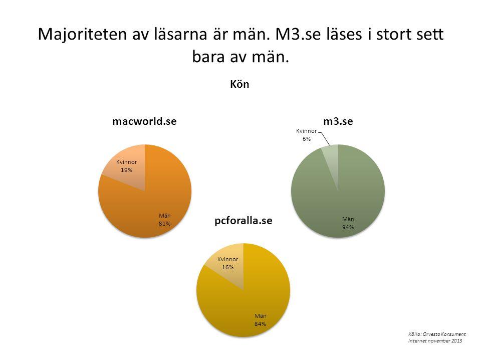 Majoriteten av läsarna är män. M3.se läses i stort sett bara av män. Kön Källa: Orvesto Konsument Internet november 2013