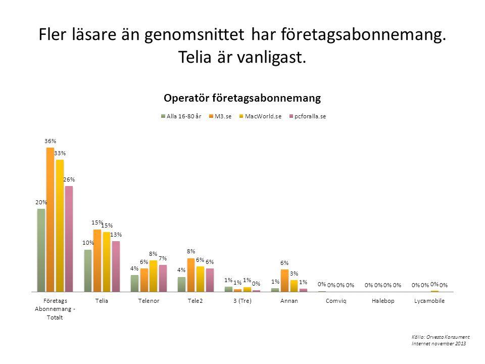 Fler läsare än genomsnittet har företagsabonnemang. Telia är vanligast. Källa: Orvesto Konsument Internet november 2013