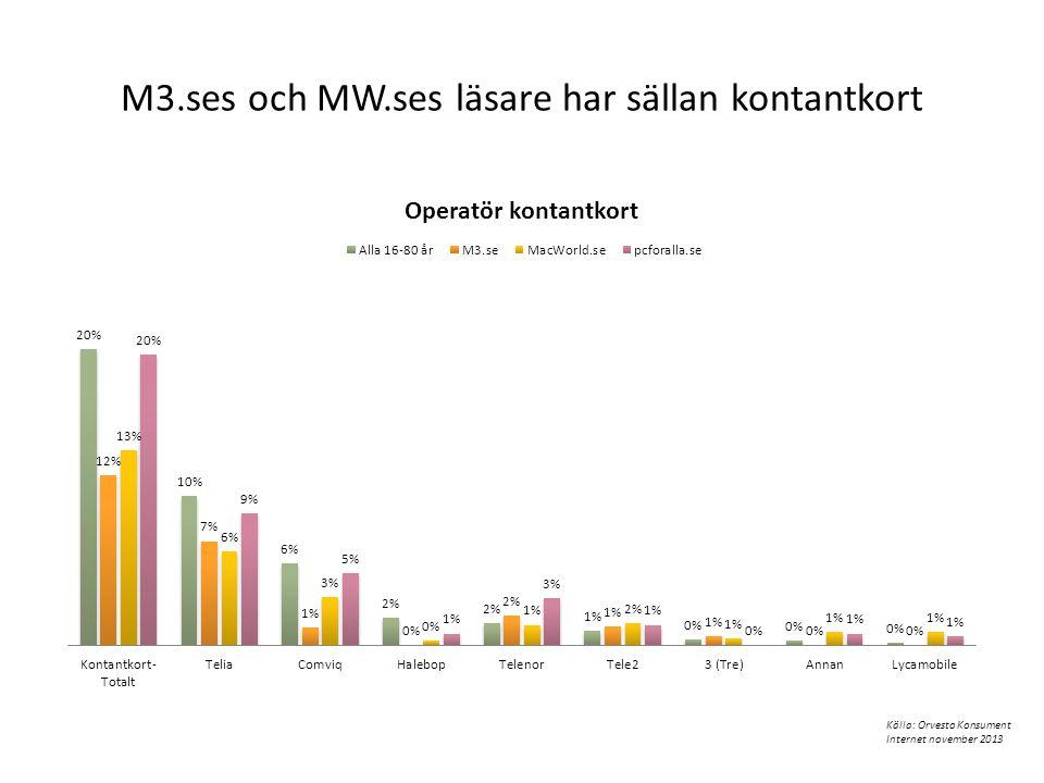 M3.ses och MW.ses läsare har sällan kontantkort Källa: Orvesto Konsument Internet november 2013
