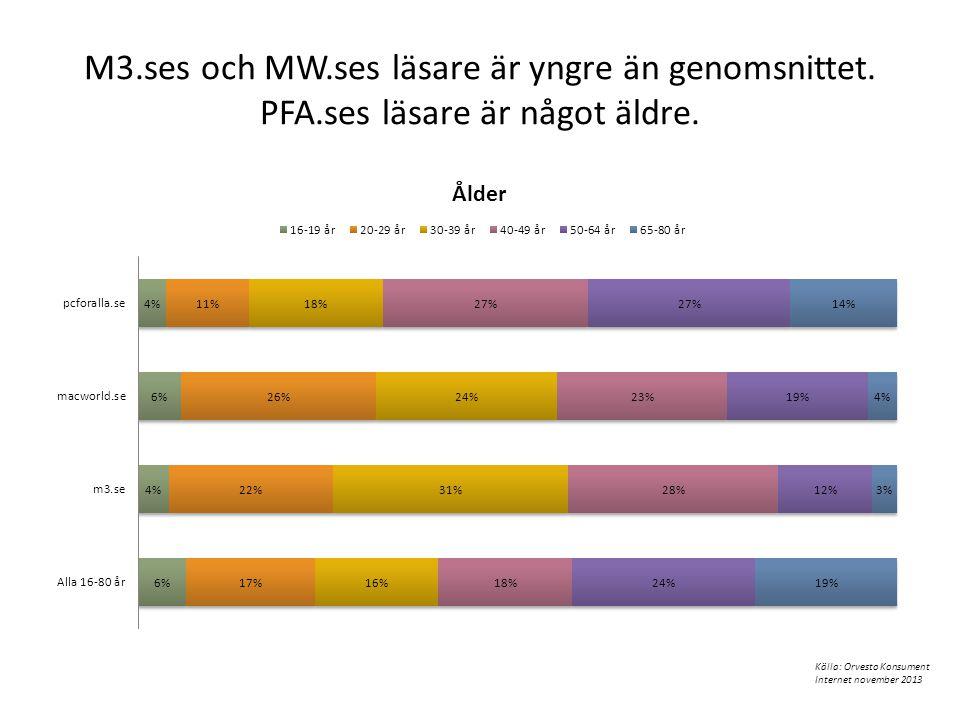 M3.ses och MW.ses läsare är yngre än genomsnittet. PFA.ses läsare är något äldre. Källa: Orvesto Konsument Internet november 2013