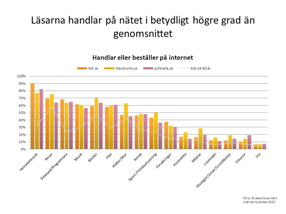 Läsarna handlar på nätet i betydligt högre grad än genomsnittet Källa: Orvesto Konsument Internet november 2013
