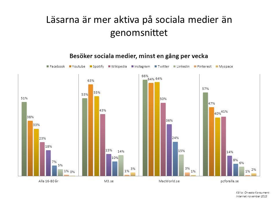 Läsarna är mer aktiva på sociala medier än genomsnittet Källa: Orvesto Konsument Internet november 2013