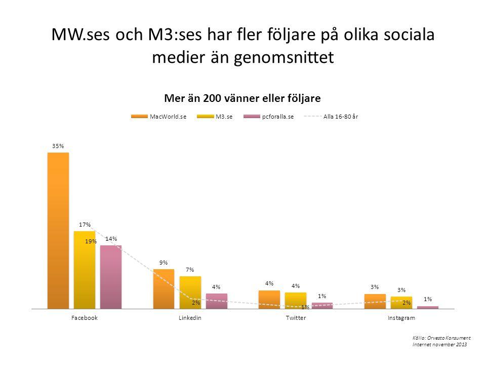 MW.ses och M3:ses har fler följare på olika sociala medier än genomsnittet Källa: Orvesto Konsument Internet november 2013