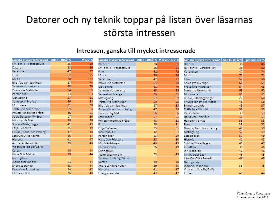 Datorer och ny teknik toppar på listan över läsarnas största intressen Ganska-mycket intresseradAlla 16-80 år %M3.se % Ny Teknik I Vardagslivet3890 Da