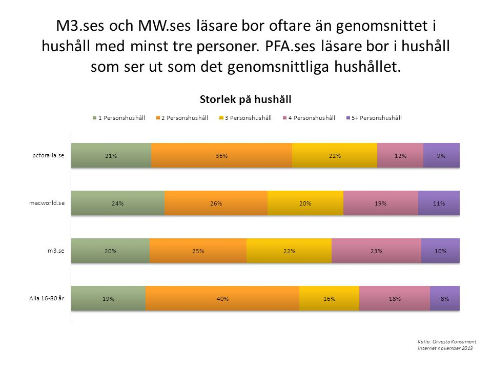M3.ses och MW.ses läsare bor oftare än genomsnittet i hushåll med minst tre personer. PFA.ses läsare bor i hushåll som ser ut som det genomsnittliga h
