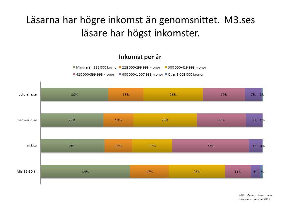 Läsarna har högre inkomst än genomsnittet. M3.ses läsare har högst inkomster. Källa: Orvesto Konsument Internet november 2013