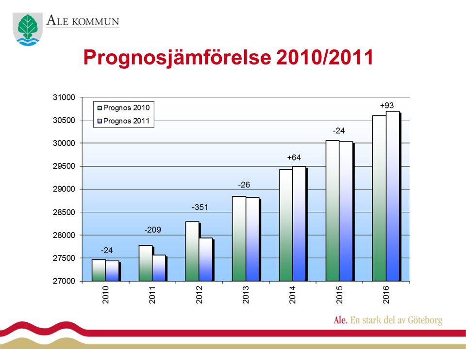 Prognosjämförelse 2010/2011
