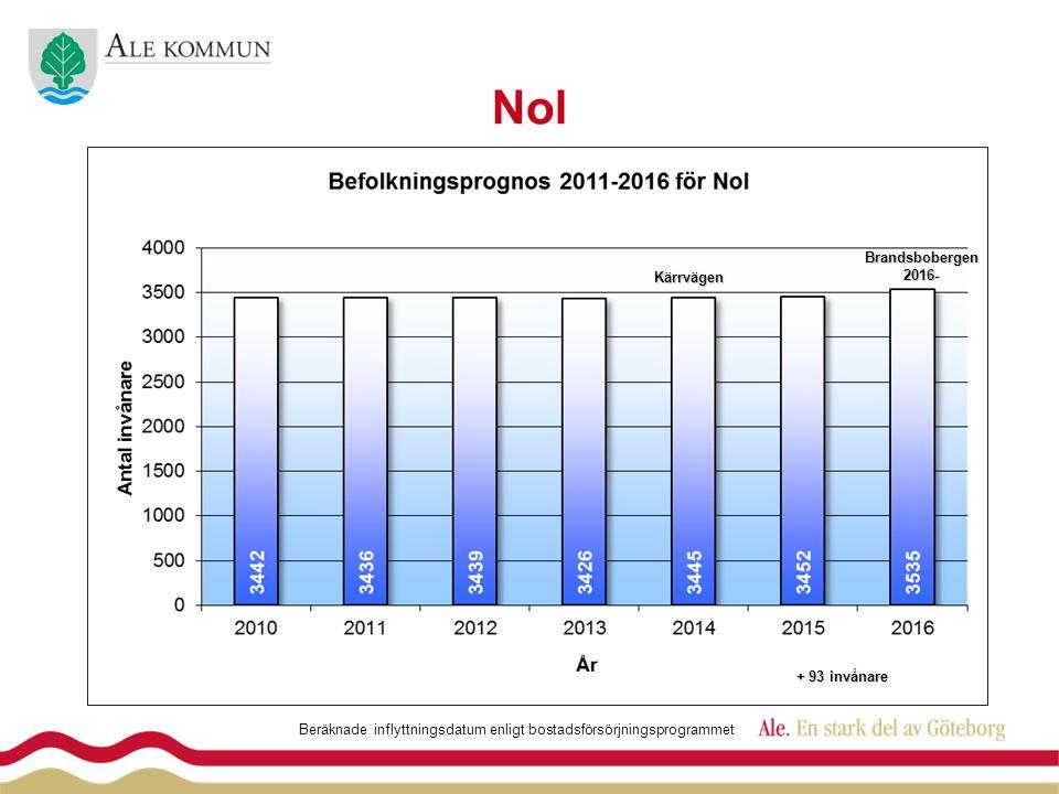 NolKärrvägen Brandsbobergen2016- Beräknade inflyttningsdatum enligt bostadsförsörjningsprogrammet + 93 invånare