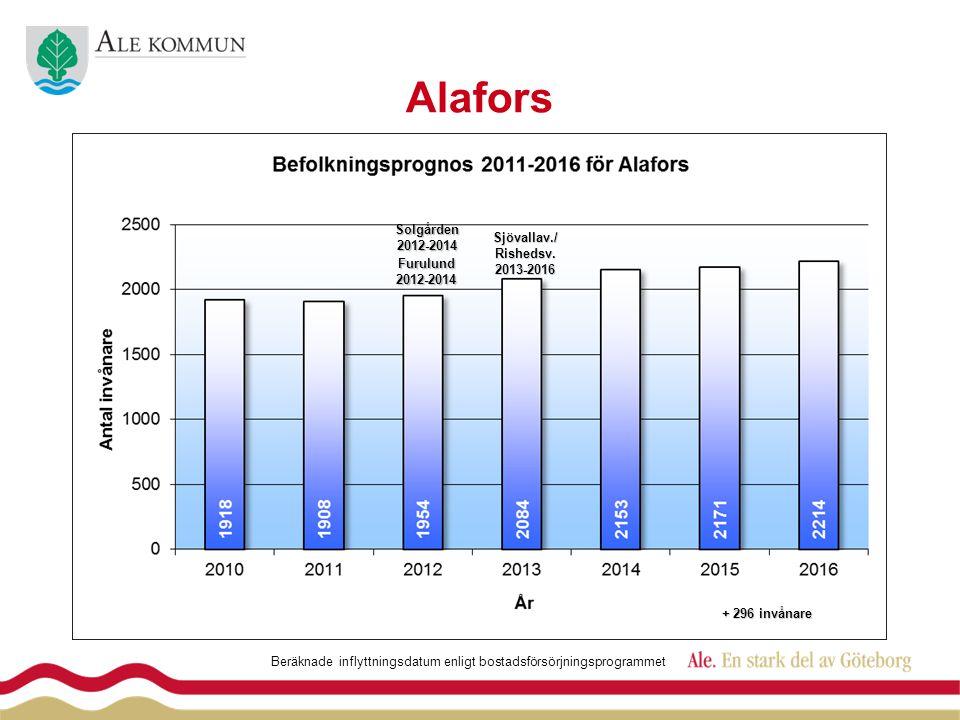 AlaforsSjövallav./Rishedsv.2013-2016 Furulund2012-2014 Beräknade inflyttningsdatum enligt bostadsförsörjningsprogrammet Solgården2012-2014 + 296 invån