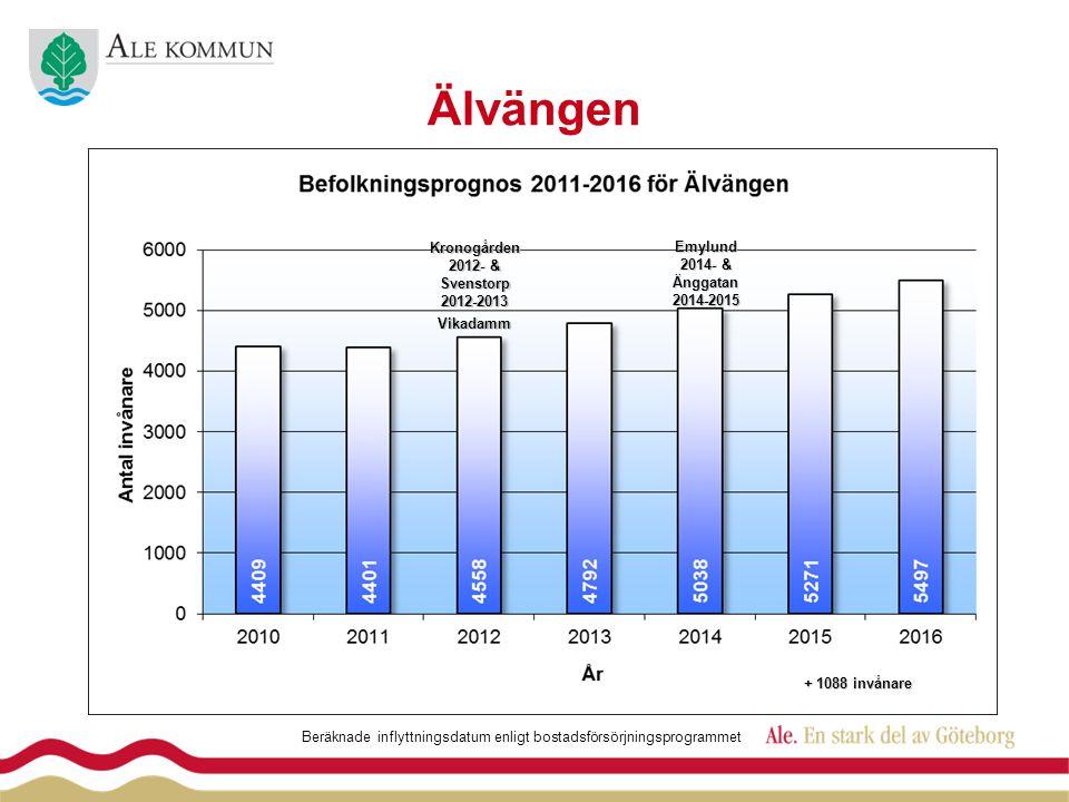 ÄlvängenVikadamm Kronogården 2012- & Svenstorp 2012-2013 Beräknade inflyttningsdatum enligt bostadsförsörjningsprogrammet Emylund 2014- & Änggatan2014