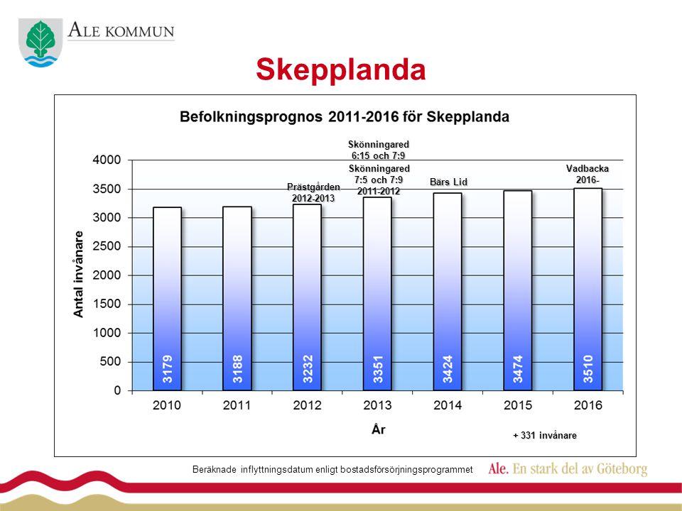 Skepplanda Skönningared 7:5 och 7:9 2011-2012Vadbacka2016- Beräknade inflyttningsdatum enligt bostadsförsörjningsprogrammet + 331 invånare Prästgården