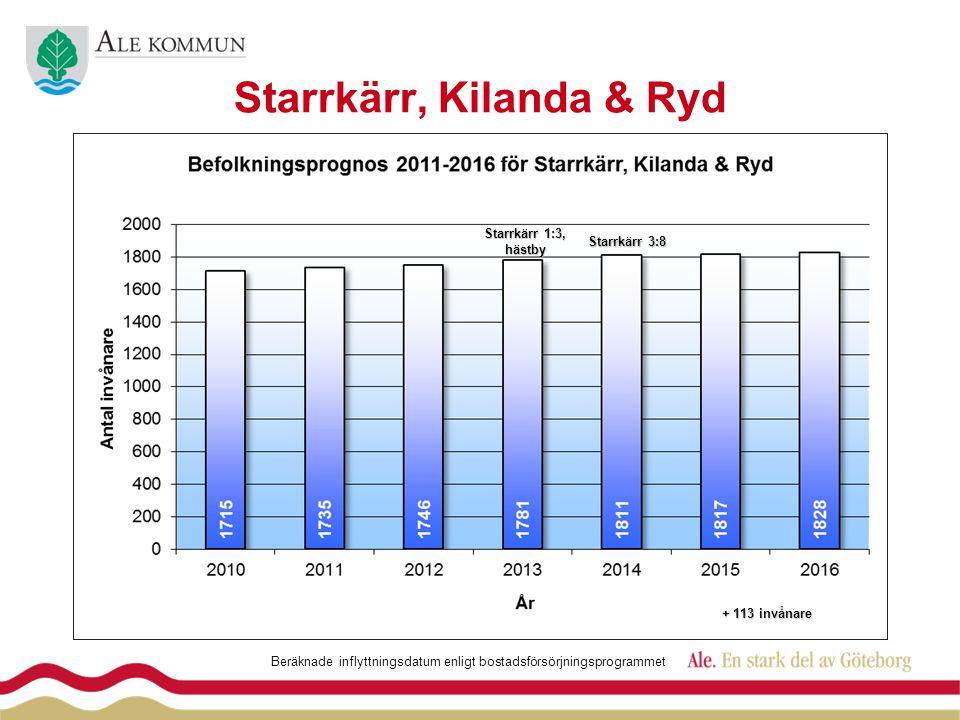Starrkärr, Kilanda & Ryd Starrkärr 1:3, hästby Beräknade inflyttningsdatum enligt bostadsförsörjningsprogrammet Starrkärr 3:8 + 113 invånare