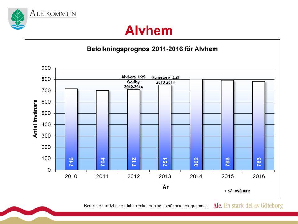 Alvhem Ramstorp 3:21 2013-2014 Beräknade inflyttningsdatum enligt bostadsförsörjningsprogrammet + 67 invånare Alvhem 1:29 Golfby2012-2014