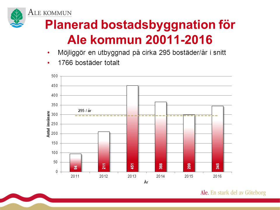 Planerad bostadsbyggnation för Ale kommun 20011-2016 •Möjliggör en utbyggnad på cirka 295 bostäder/år i snitt •1766 bostäder totalt