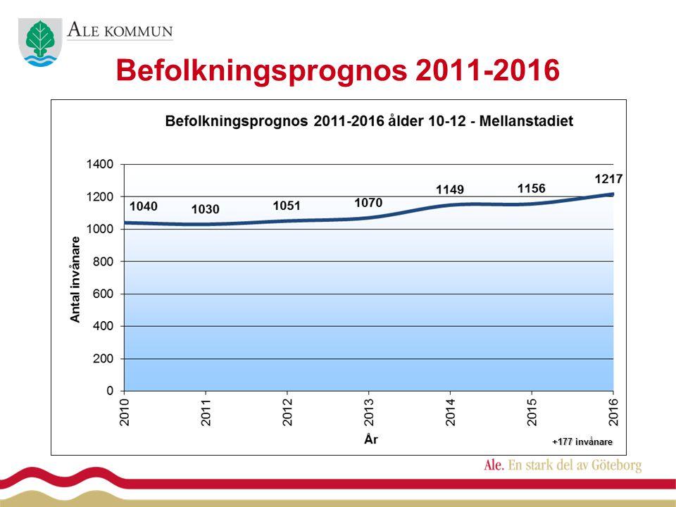 Befolkningsprognos 2011-2016 Ålder 10-12 - Mellanstadiet +177 invånare