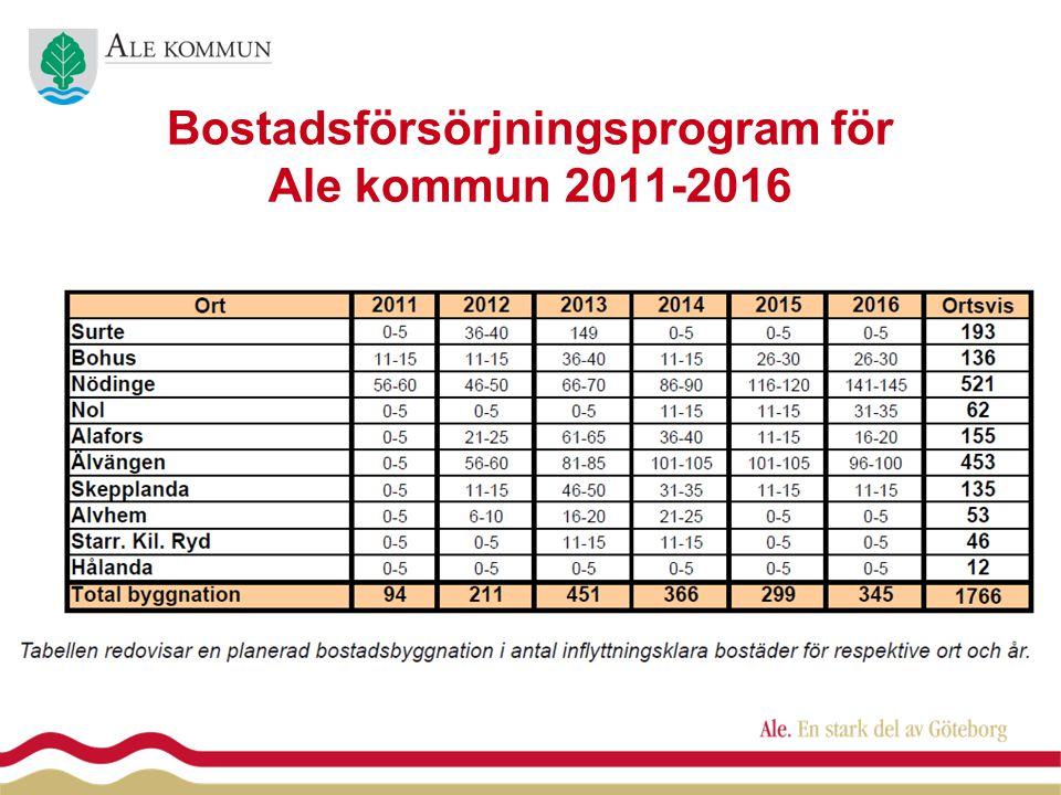 Befolkningsprognos 2011-2016 Sammanställning åldrarna 55+ +687 invånare