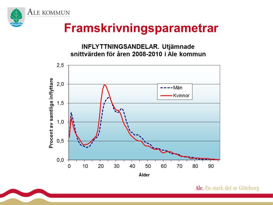 AlaforsSjövallav./Rishedsv.2013-2016 Furulund2012-2014 Beräknade inflyttningsdatum enligt bostadsförsörjningsprogrammet Solgården2012-2014 + 296 invånare