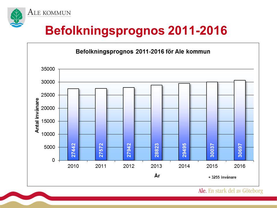 Befolkningsprognos 2011-2016 + 3255 invånare