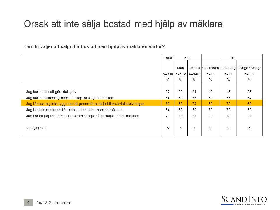 Orsak att inte sälja bostad med hjälp av mäklare TotalKönOrt ManKvinnaStockholmGöteborgÖvriga Sverige n=300n=152n=148n=15n=11n=267 %%% Jag har inte tid att göra det själv272924404525 Jag har inte tillräckligt med kunskap för att göra det själv545255605554 Jag känner mig inte trygg med att genomföra det juridiska/avtalsskrivningen686373537368 Jag kan inte marknadsföra min bostad så bra som en mäklare54595073 53 Jag tror att jag kommer att tjäna mer pengar på att sälja med en mäklare211823201821 Vet ej/ej svar563095 Pnr: 16131 Hemverket4 Om du väljer att sälja din bostad med hjälp av mäklaren varför?