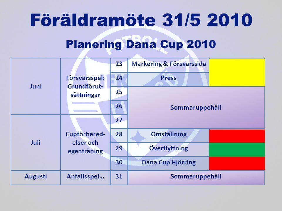Juni Försvarsspel: Grundförut- sättningar 23Markering & Försvarssida 24Press 25 Sommaruppehåll 26 Juli Cupförbered- elser och egenträning 27 28Omställ