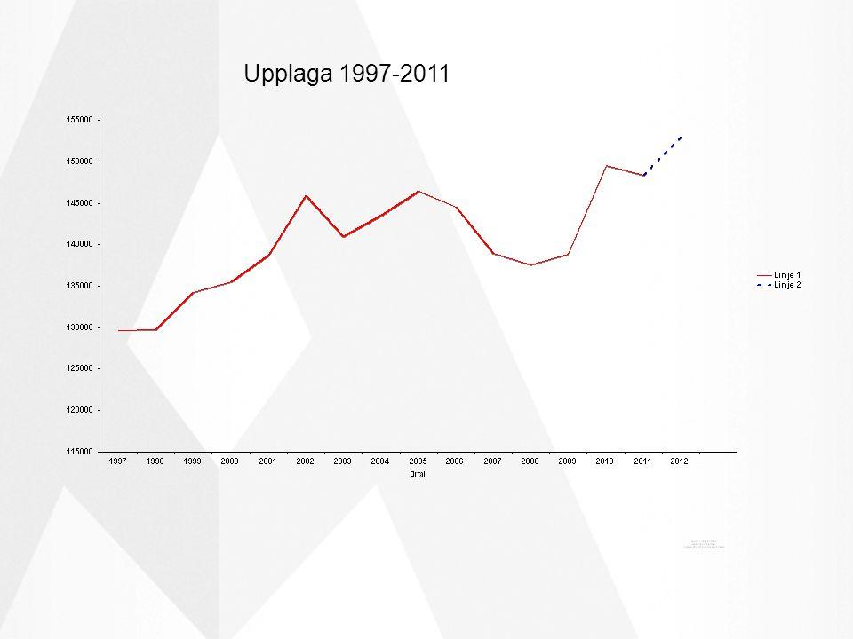 2010 ökade vi vår upplaga med 8%!