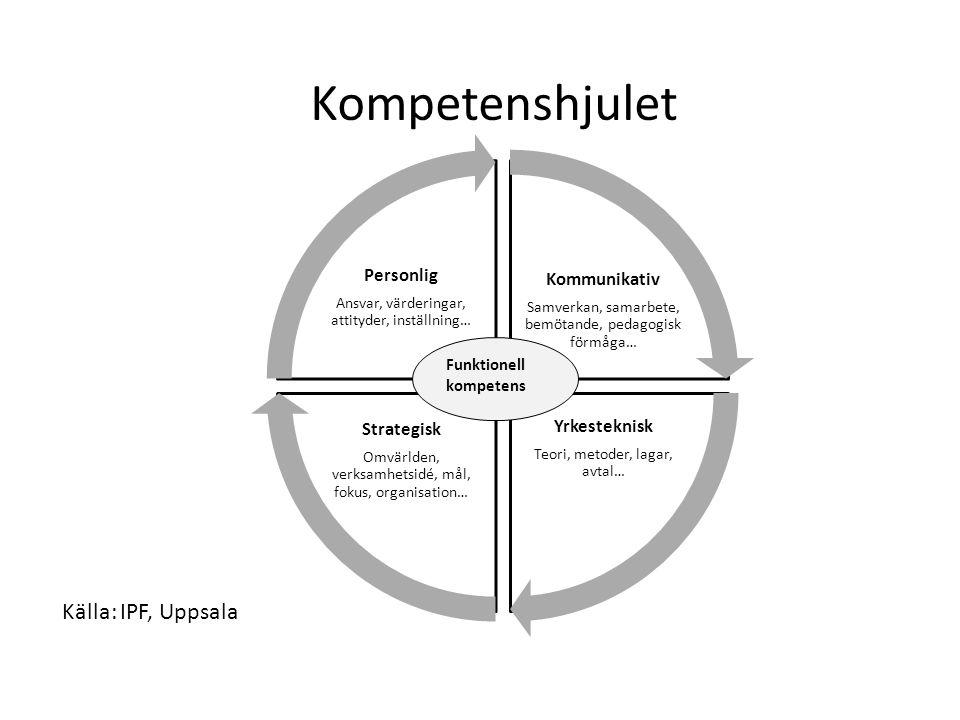 Kompetenshjulet Kommunikativ Samverkan, samarbete, bemötande, pedagogisk förmåga… Yrkesteknisk Teori, metoder, lagar, avtal… Strategisk Omvärlden, verksamhetsidé, mål, fokus, organisation… Personlig Ansvar, värderingar, attityder, inställning… Funktionell kompetens Källa: IPF, Uppsala