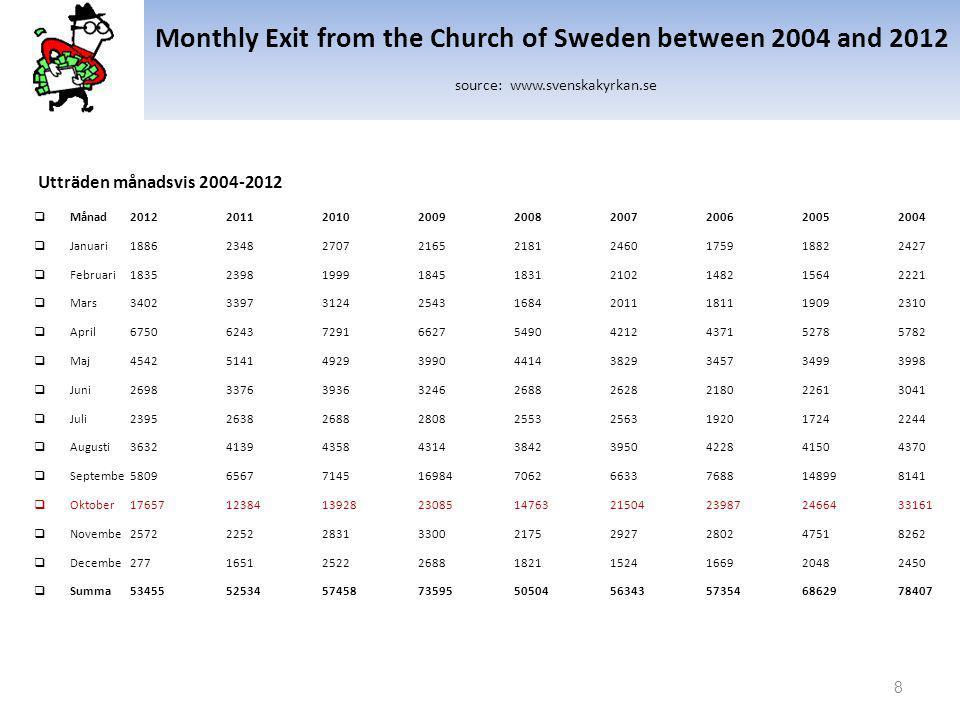 The Church of Sweden Membership Fee source: www.svenskakyrkan.se Din kyrkoavgift Skapad: 2009-06-17 00:00:00 Hur mycket du som medlem i Svenska kyrkan