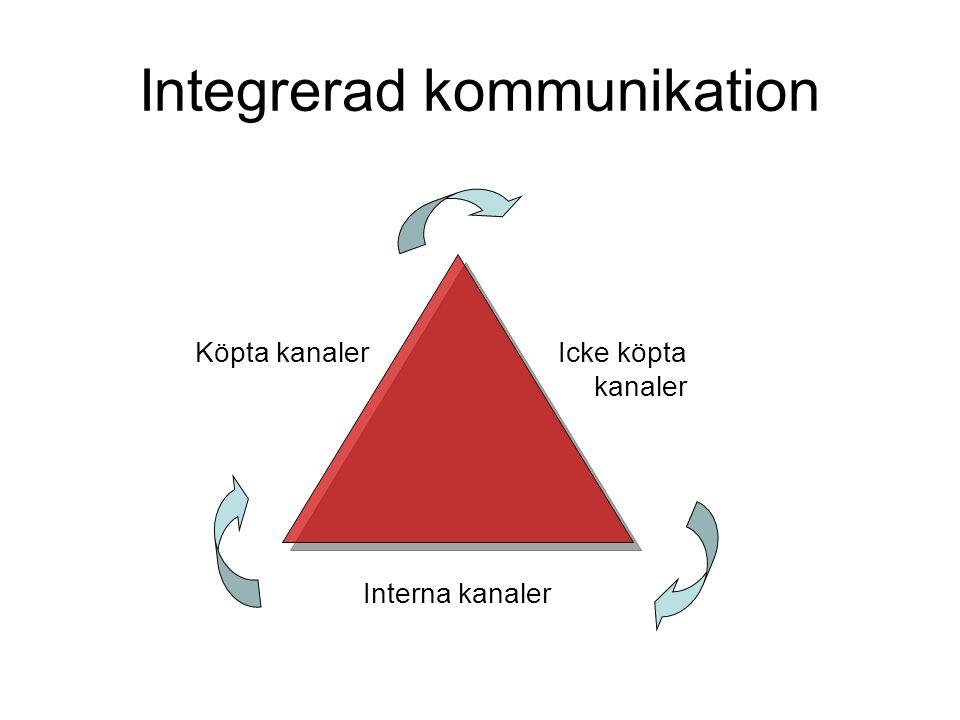 Integrerad kommunikation Köpta kanalerIcke köpta kanaler Interna kanaler