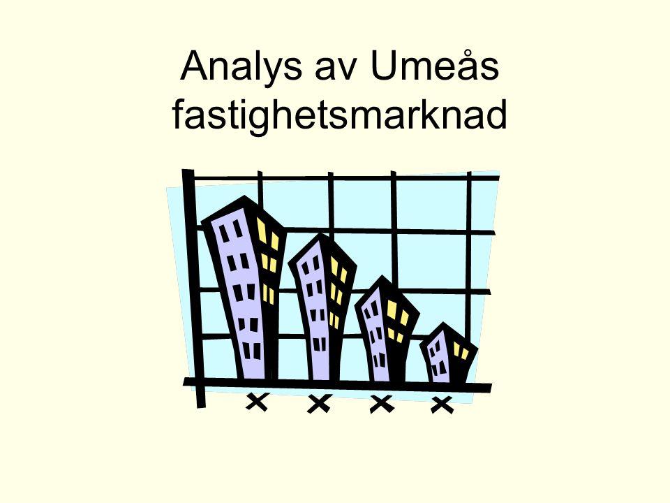 Analys av Umeås fastighetsmarknad
